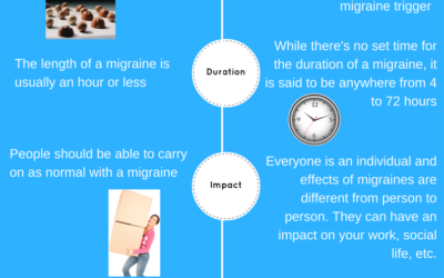 Migraine Myths and Facts